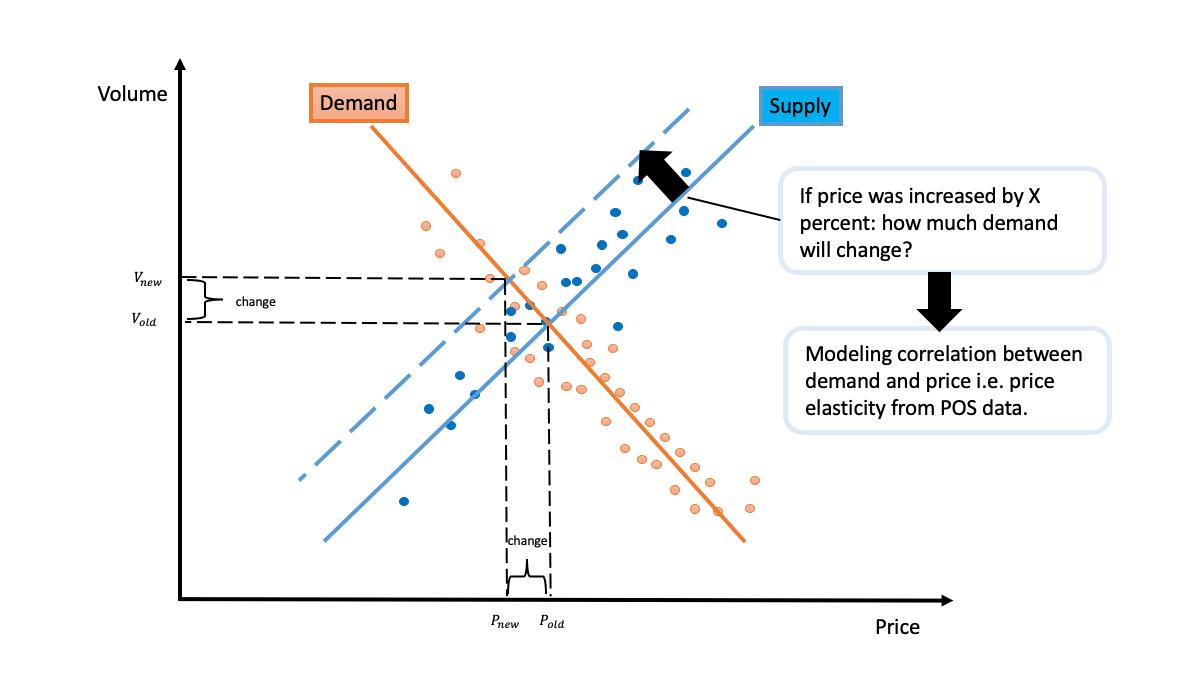 Price elasticity in Pricing optimization - Houston Analytics